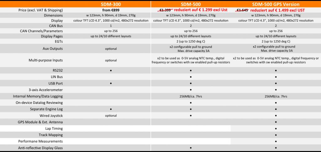SDM Vergleich